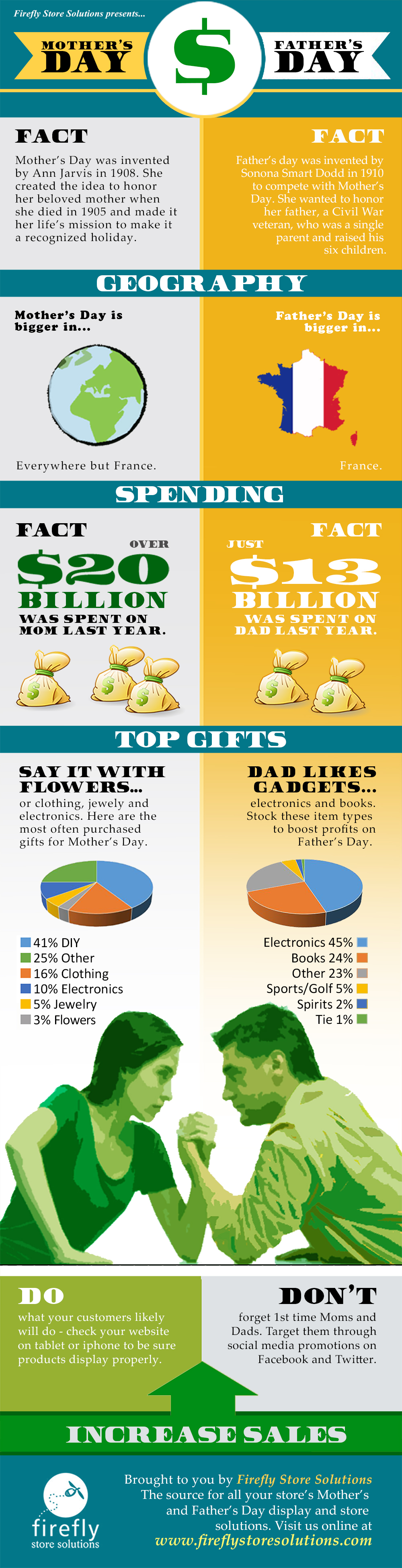 Infographic: Mother's Day vs. Father's Day